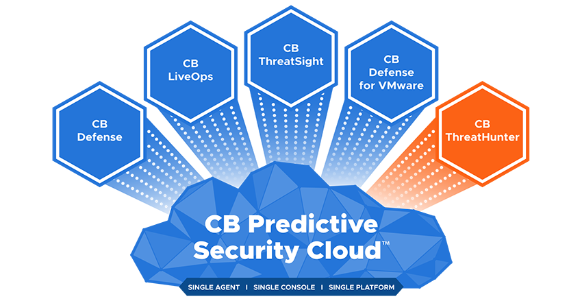 CB Predictive Security Cloud - ThreatHunter